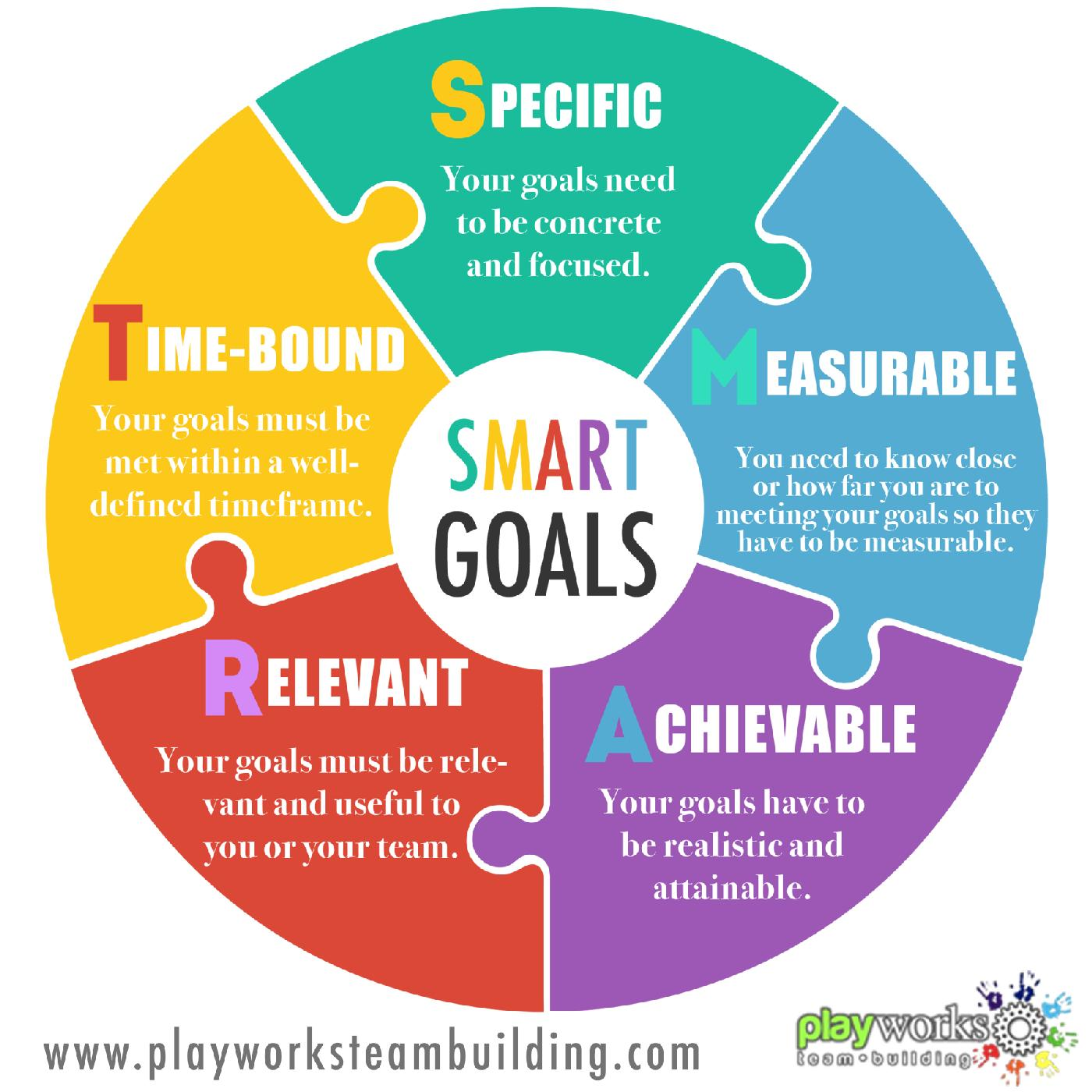 Setting goals for 2016 the SMART way